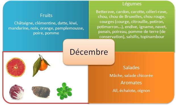 fruits-et-legumes-automne-decembre