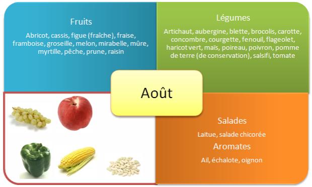 fruits-et-legumes-ete-aout