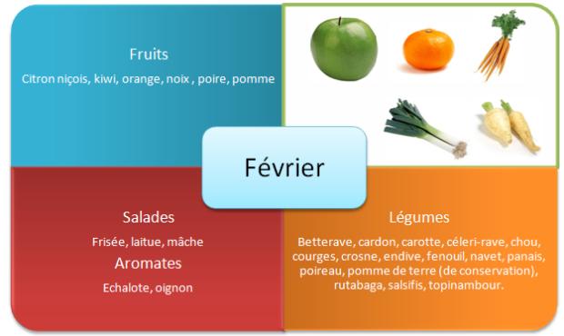 fruits-et-legumes-hiver-fevrier1