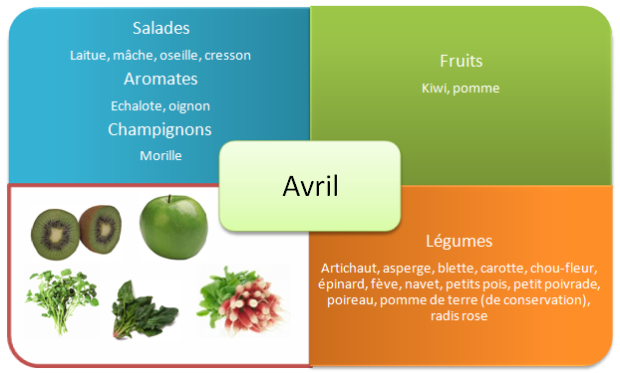 fruits-et-legumes-printemps-avril