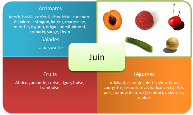 fruits-et-legumes-printemps-juin