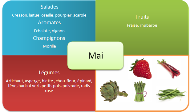 fruits-et-legumes-printemps-mai - Copie
